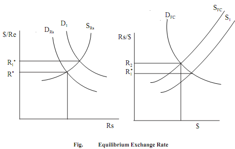 1264_Equilibrium Exchange Rate.png